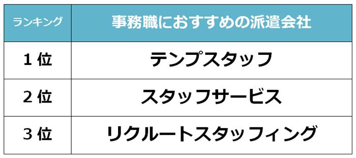 藤沢 事務職派遣会社