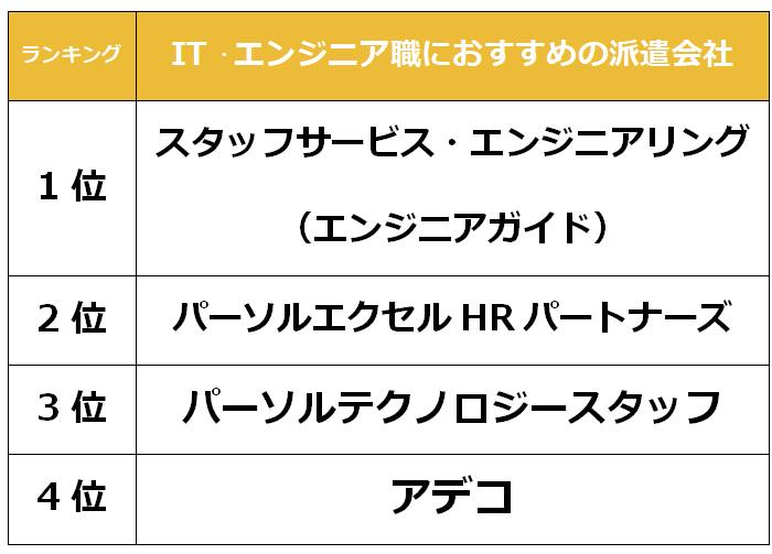 大阪おすすめ IT派遣会社