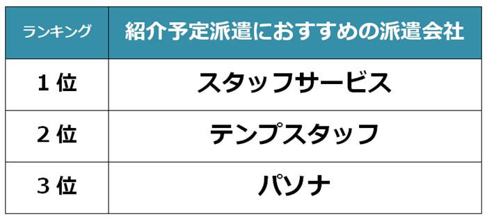 豊田市 紹介予定派遣会社