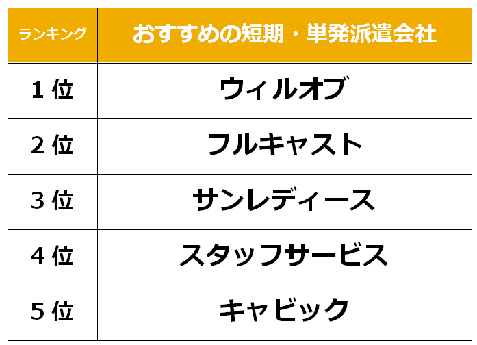 京都 短期単発派遣会社