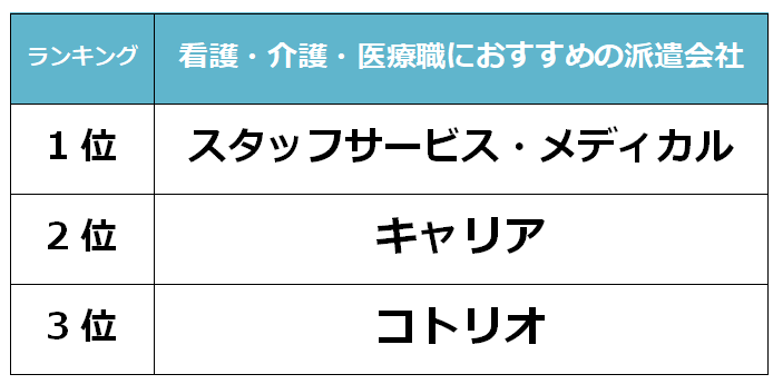 奈良 看護派遣会社