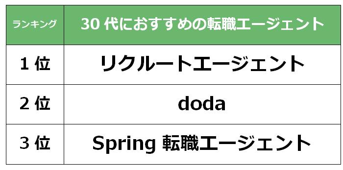 大阪 30代転職エージェント