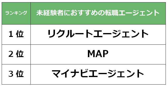 大阪 未経験者転職エージェント