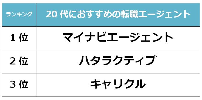 福岡 20代転職エージェント