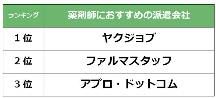 豊田市 薬剤師派遣会社