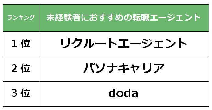 埼玉 未経験転職エージェント