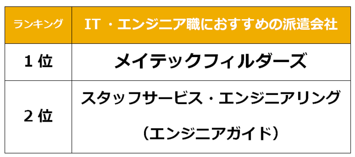 上野 IT派遣会社