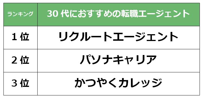 千葉 30代転職エージェント