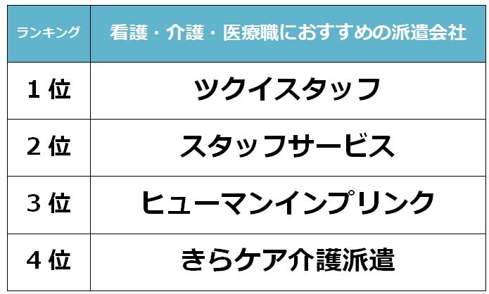札幌 看護派遣会社
