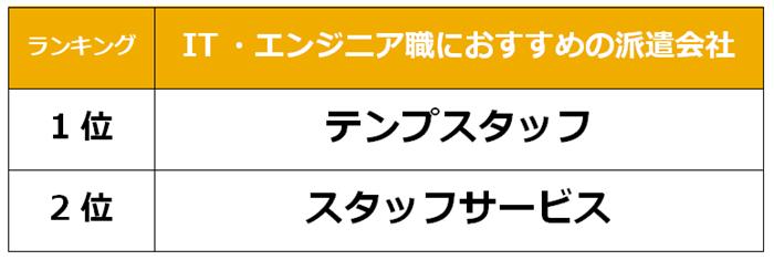 堺市 IT派遣会社