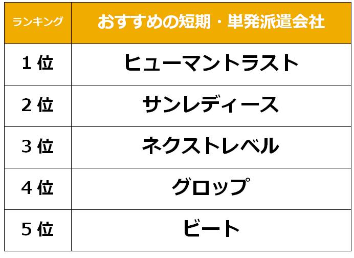 名古屋 短期単発派遣会社