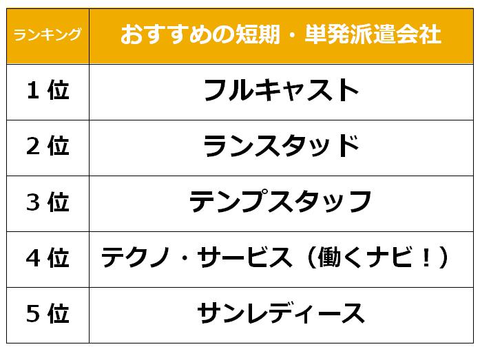 大阪おすすめ 短期単発派遣会社