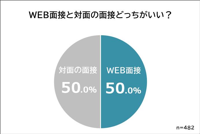 WEB面接と対面面接どっちがいい?
