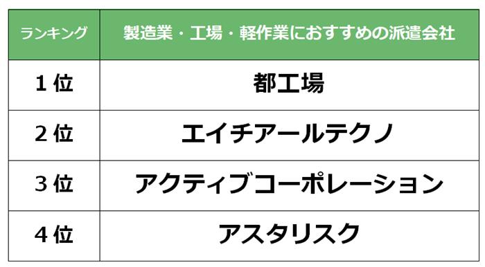 豊田 製造業派遣会社