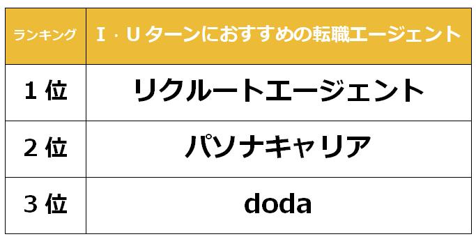 大阪 IUターン転職エージェント