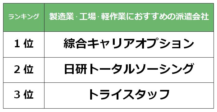 栃木 製造業派遣会社