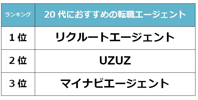 東京 20代転職エージェント