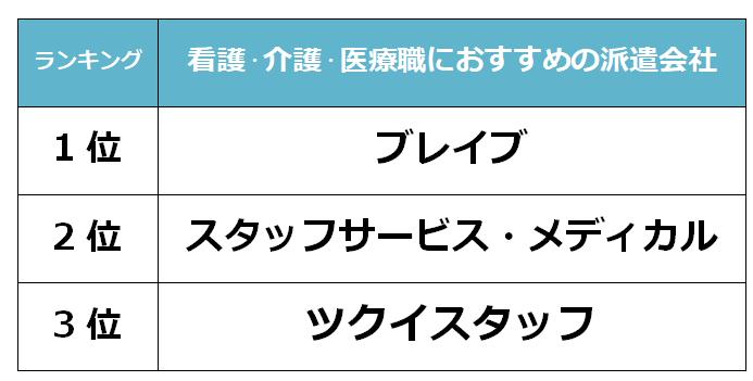静岡 看護派遣会社
