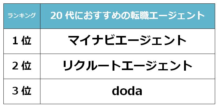 名古屋 20代転職