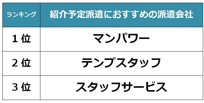 山口 紹介予定派遣会社