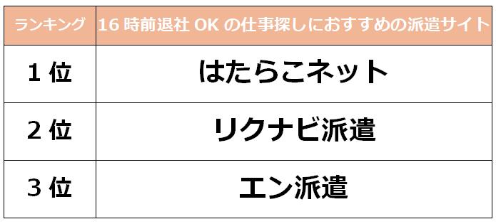 名古屋 14時まで派遣サイト
