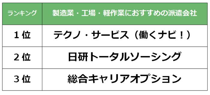 梅田 製造業派遣会社