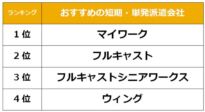 上野 短期派遣会社