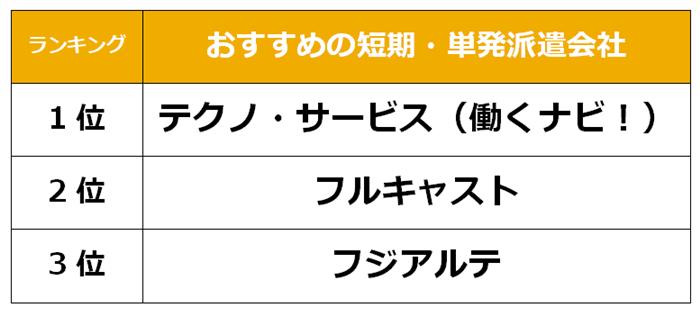 島根県 短期派遣会社