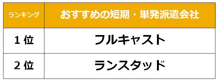 土浦 短期派遣会社