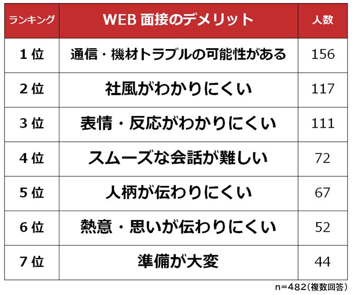 WEB面接のデメリット