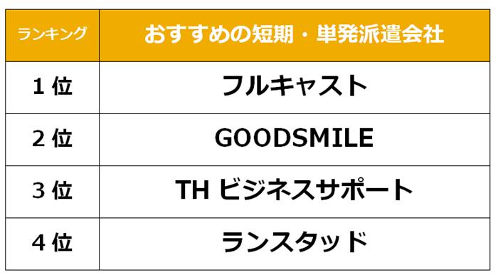 成田 短期派遣会社