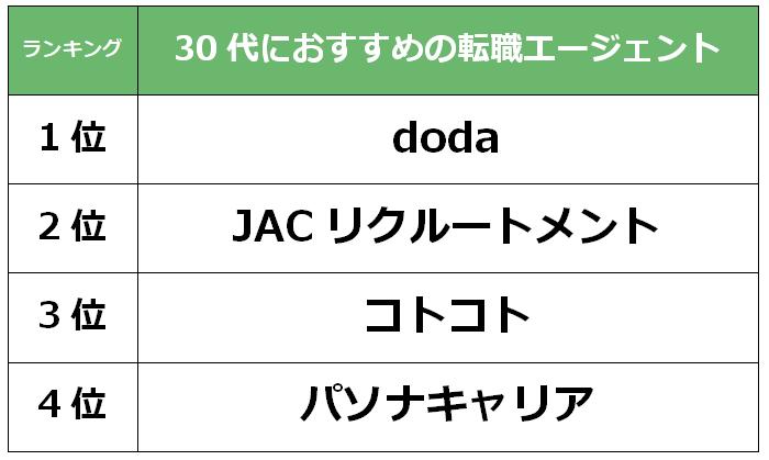 京都 30代転職エージェント