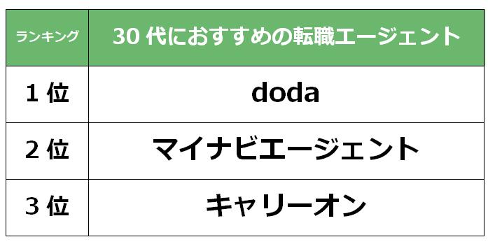 福岡 30代転職エージェント