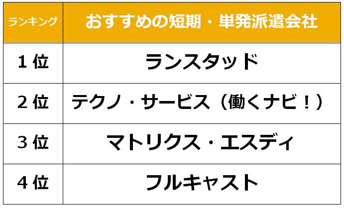 福岡 短期単発派遣会社