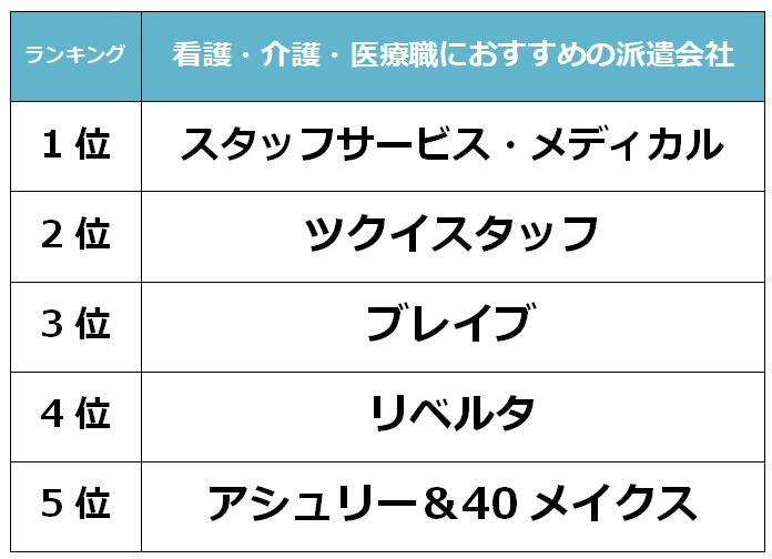 名古屋 看護派遣会社