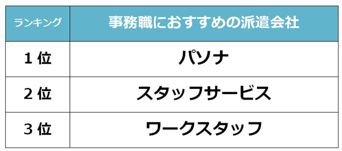 島根県 事務職派遣会社