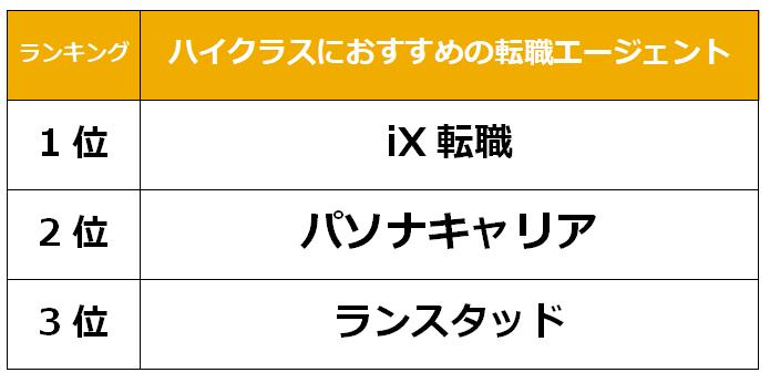 福岡 ハイクラス転職エージェント