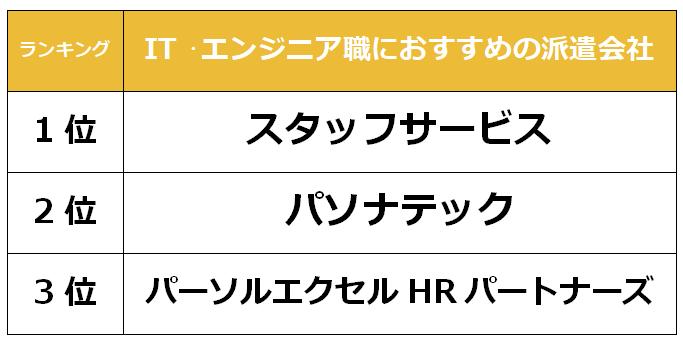 福岡 IT派遣会社