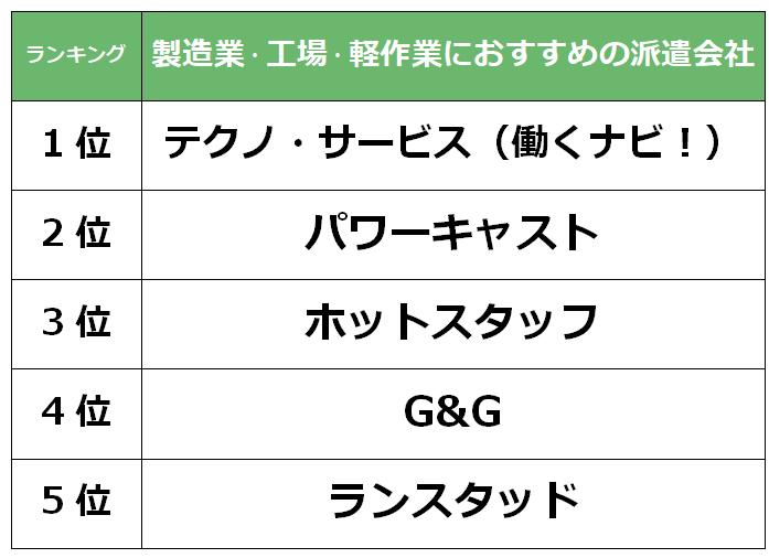大阪おすすめ 製造業派遣会社