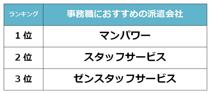 上野 事務職派遣会社
