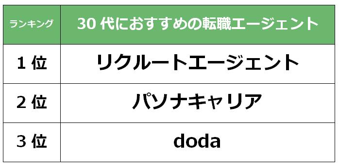 埼玉 30代転職エージェント