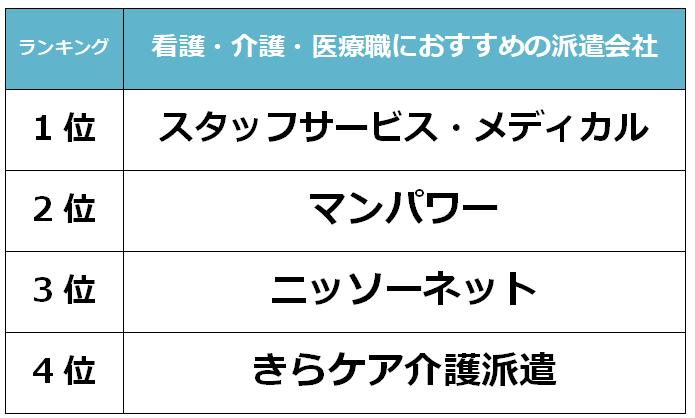 大阪おすすめ 看護派遣会社