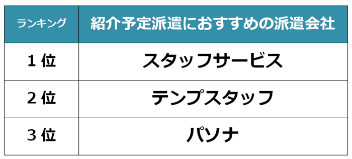 堺市 紹介予定派遣会社