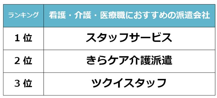 島根県 看護派遣会社