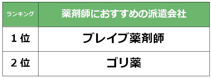 福岡 薬剤師派遣会社