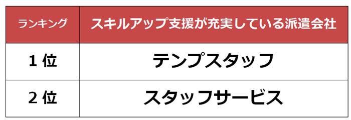 堺市 スキルアップ支援派遣会社