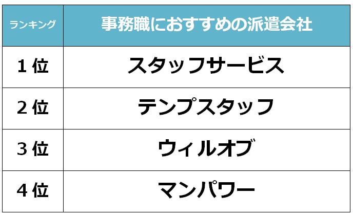 札幌 事務職派遣会社