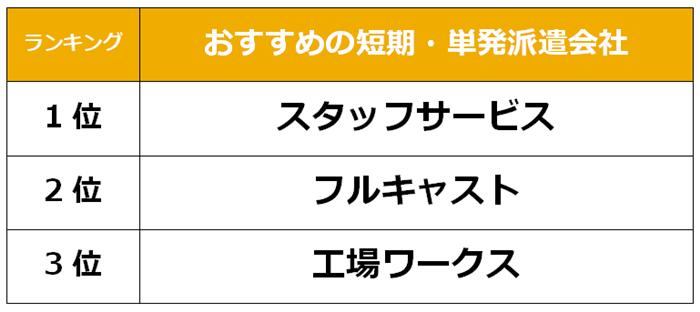 豊田市 短期派遣会社