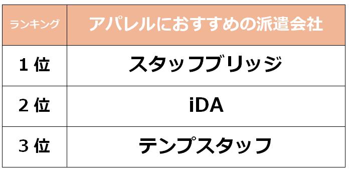 福岡 アパレル派遣会社