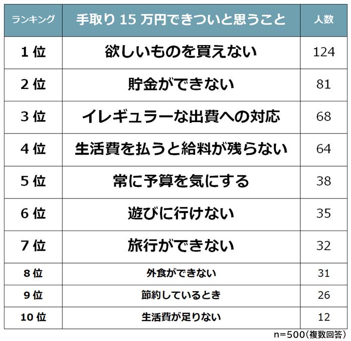 手取り15万円できついと思うことランキング (1)